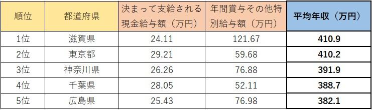 保育士の都道府県別の給料の表