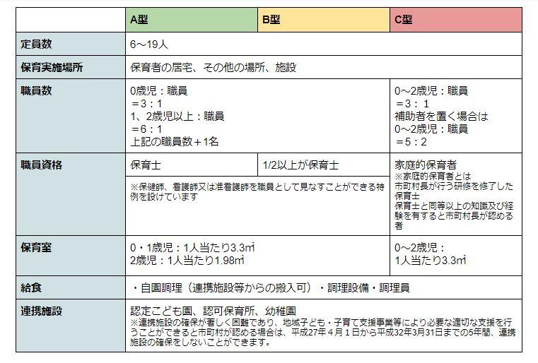 小規模保育事業A型、B型、C型の認可基準