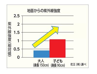 地面からの紫外線強度イメージ図