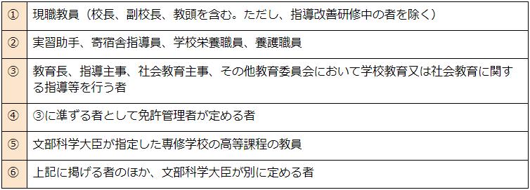 対象者の表