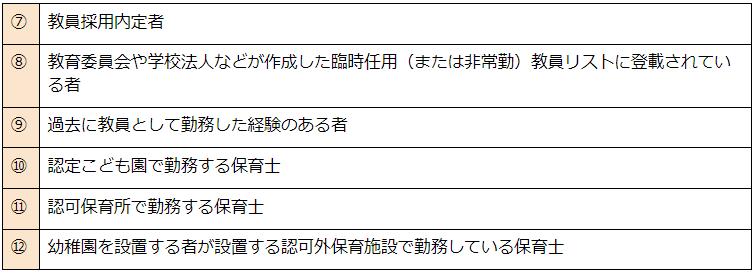 対象者の表②