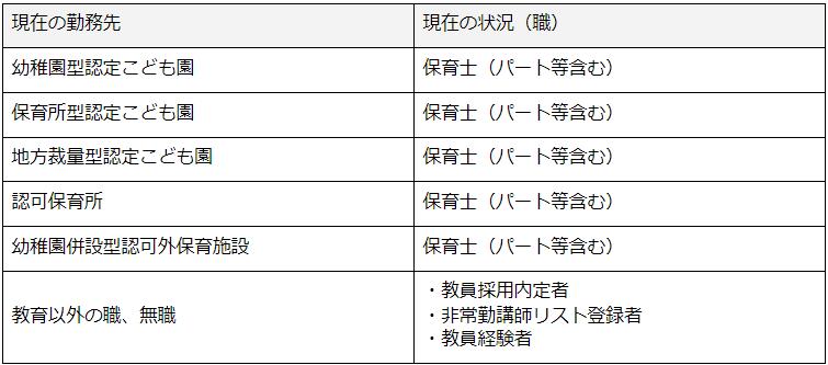 講習の受講対象者の表②