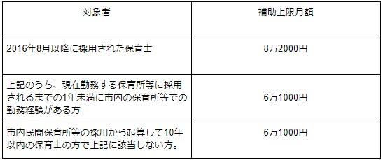 大阪市の保育士の住宅手当