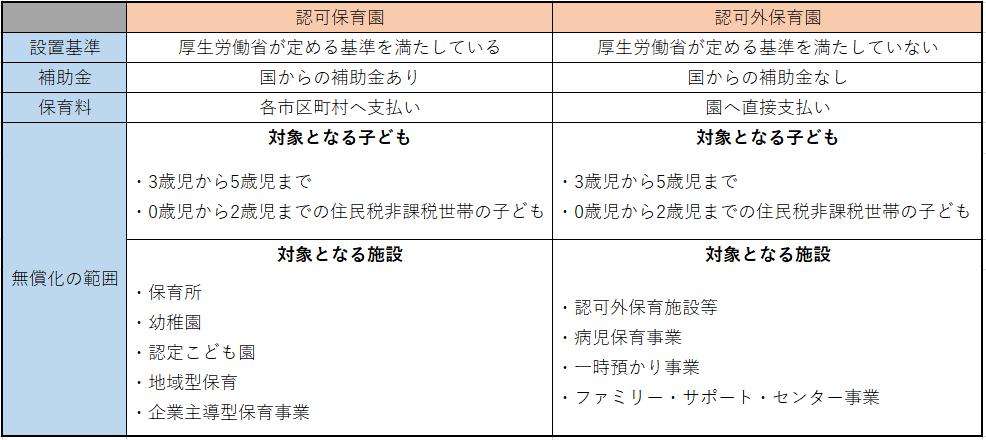 認可保育園と認可外保育園の違いの表