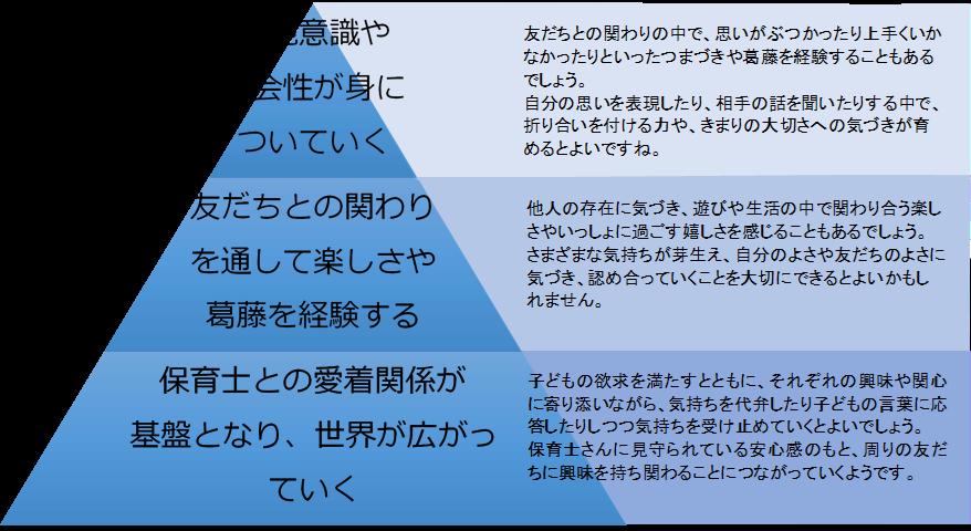 5領域「人間関係」を表すピラミッド図