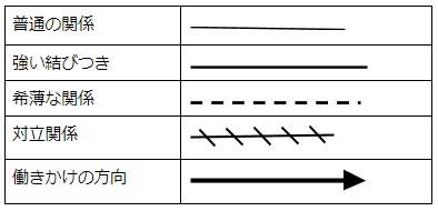 書き方 エコ マップ