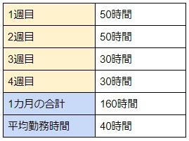 月あたりの労働時間表