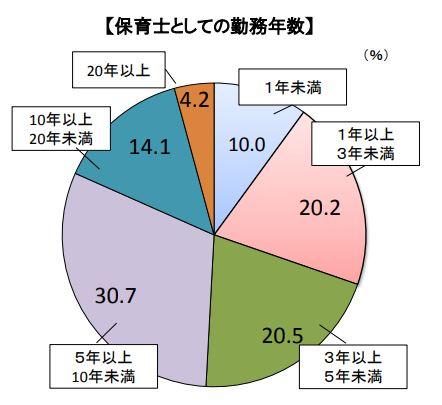 保育士の勤続年数のグラフ
