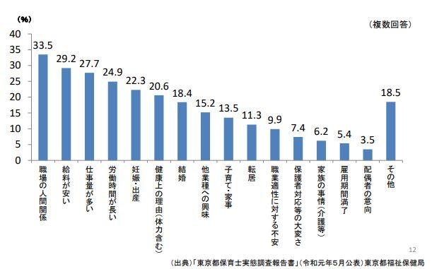 保育士の退職理由のグラフ