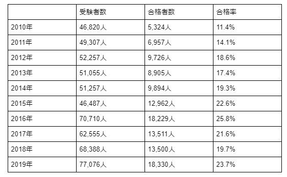 保育士試験合格率の表