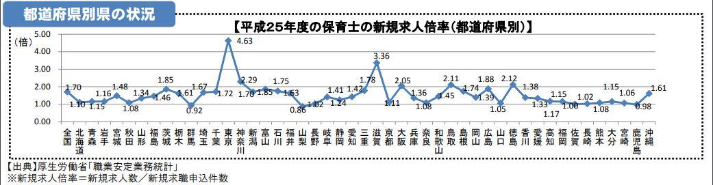 平成25年度の保育士の新規求人倍率(都道府県別)