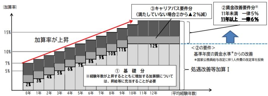 処遇改善等加算Ⅰの説明図