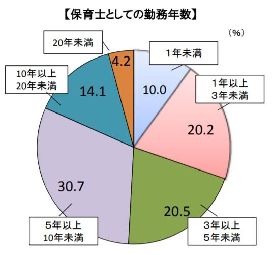 保育士としての勤続年数を表した図