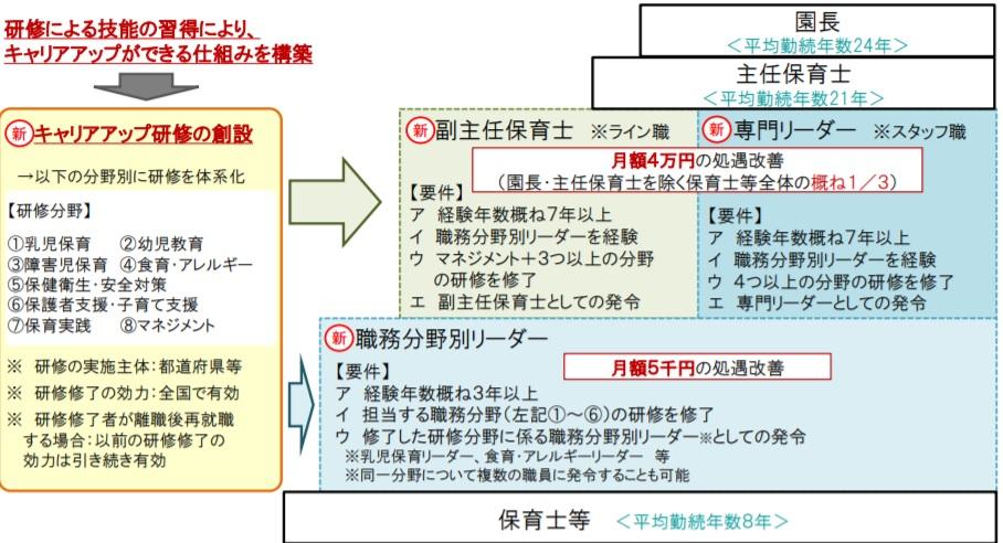 保育士等(民間)のキャリアアップの仕組み・処遇改善のイメージ図