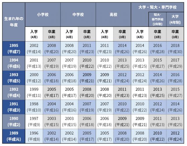 1989_1995_入学卒業年度早見表