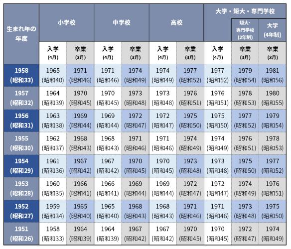 1951_1958_入学卒業年度早見表