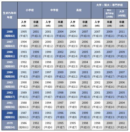 1979_1988_入学卒業年度早見表