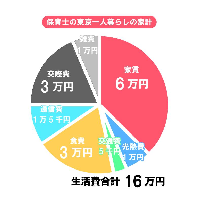 佐藤さん(保育士2年目)の1か月の生活費例