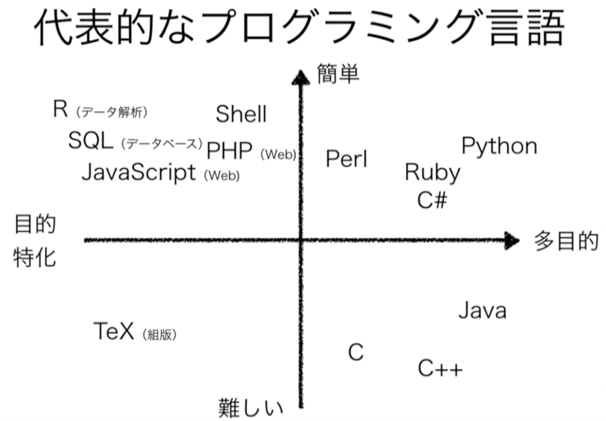代表的なプログラミング言語