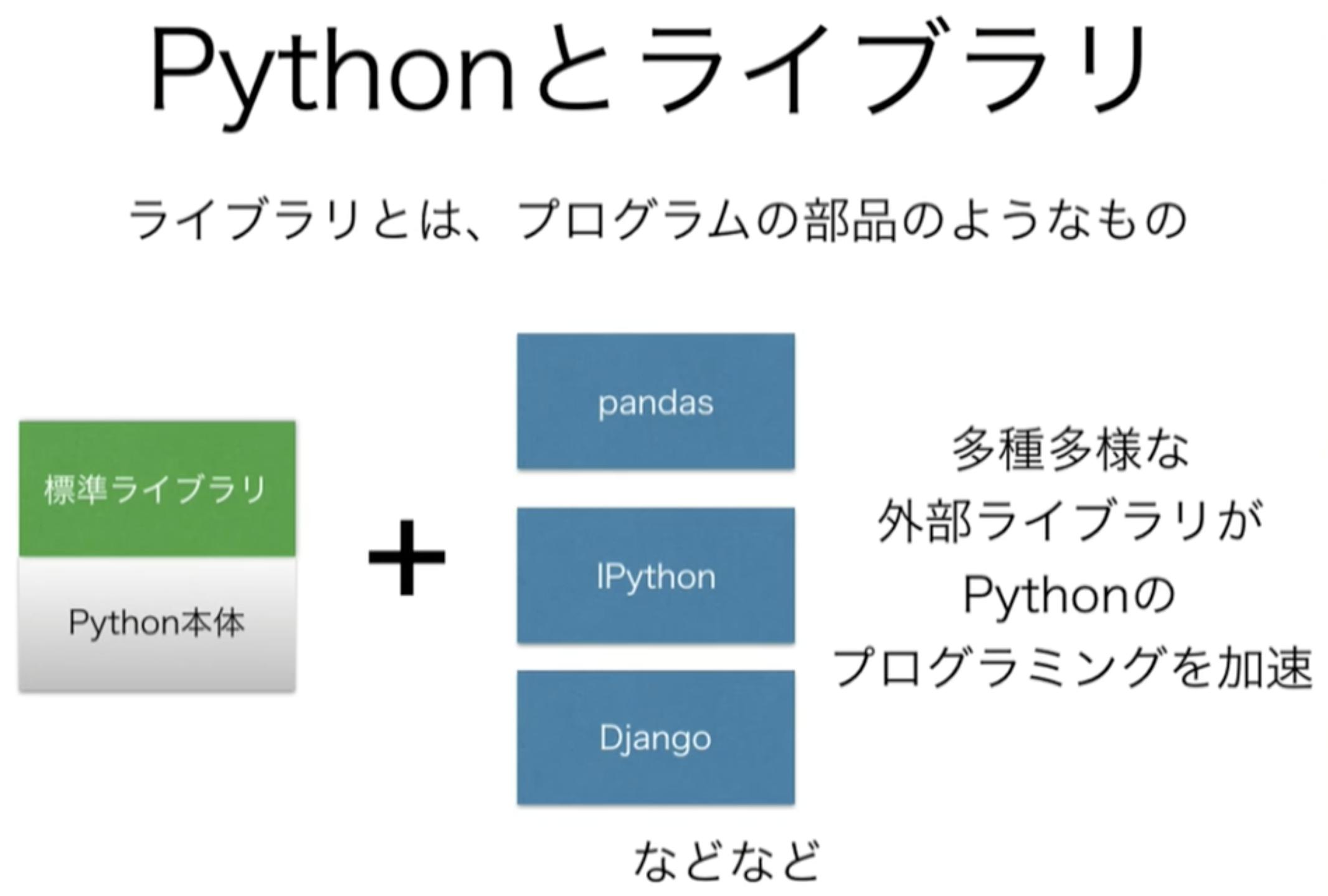 Pythonとライブラリ