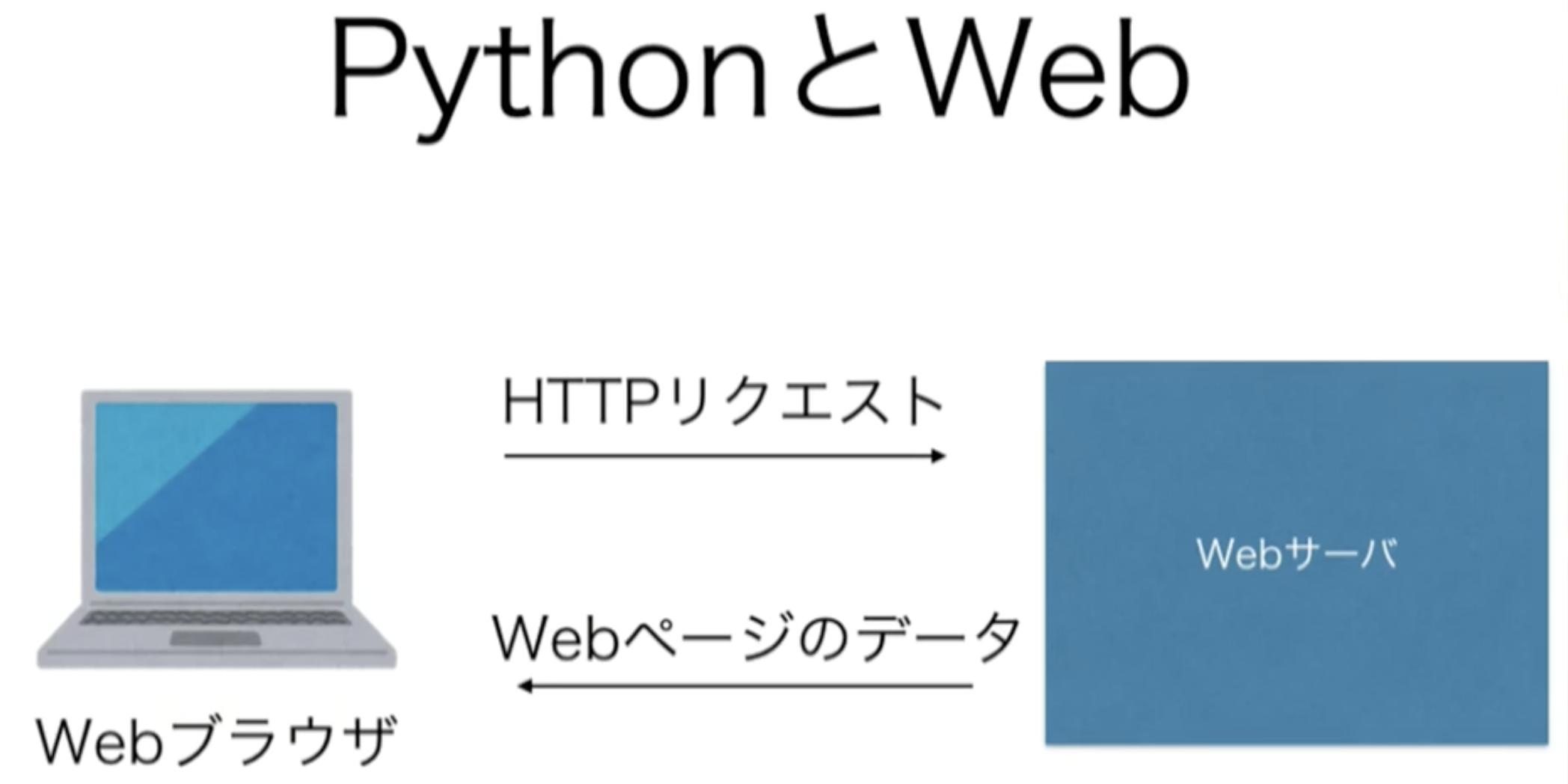 Pythonを使ってwebページを配信する