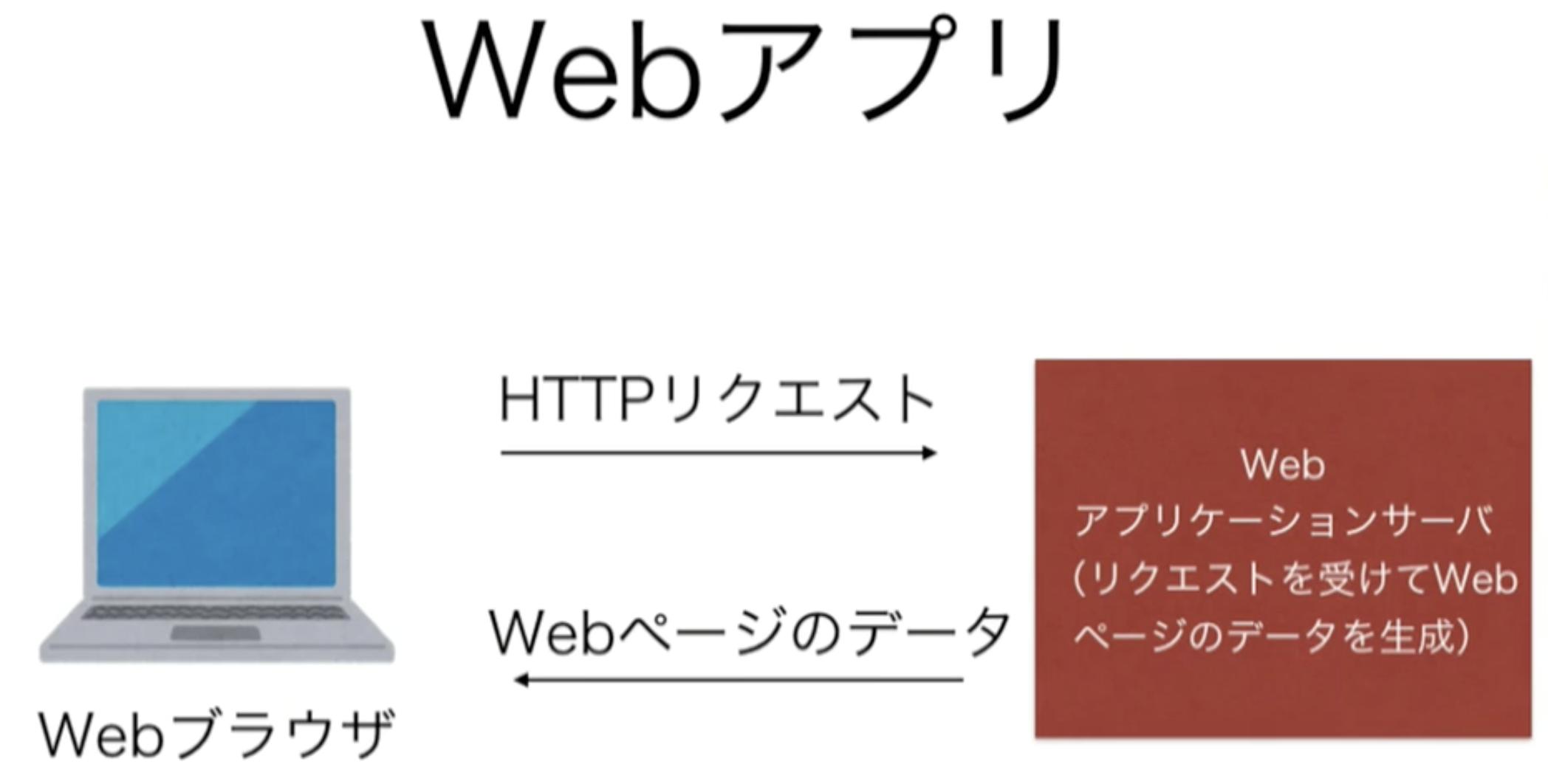 Pythonを使って簡単なWebアプリを開発