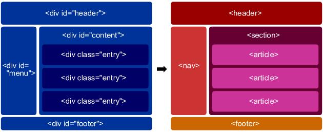 HTML5 違い