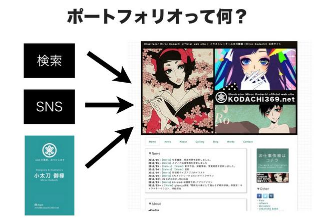 WordPress ポートフォリオ