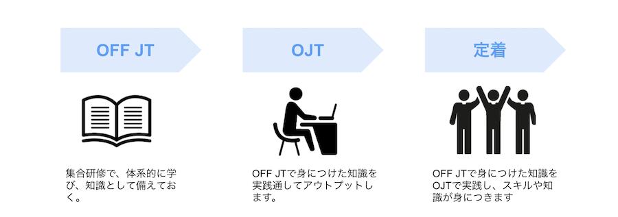 4.OFF-JTを活用しよう!社員教育の効果を高めるポイント