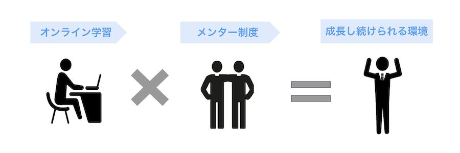 5.新しいOFF-JTの活用方法