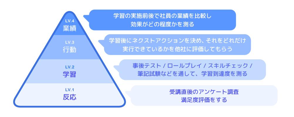 ドナルド・カークパトリックの「4段階評価モデル」