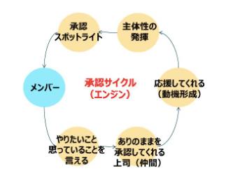 承認サイクルの例