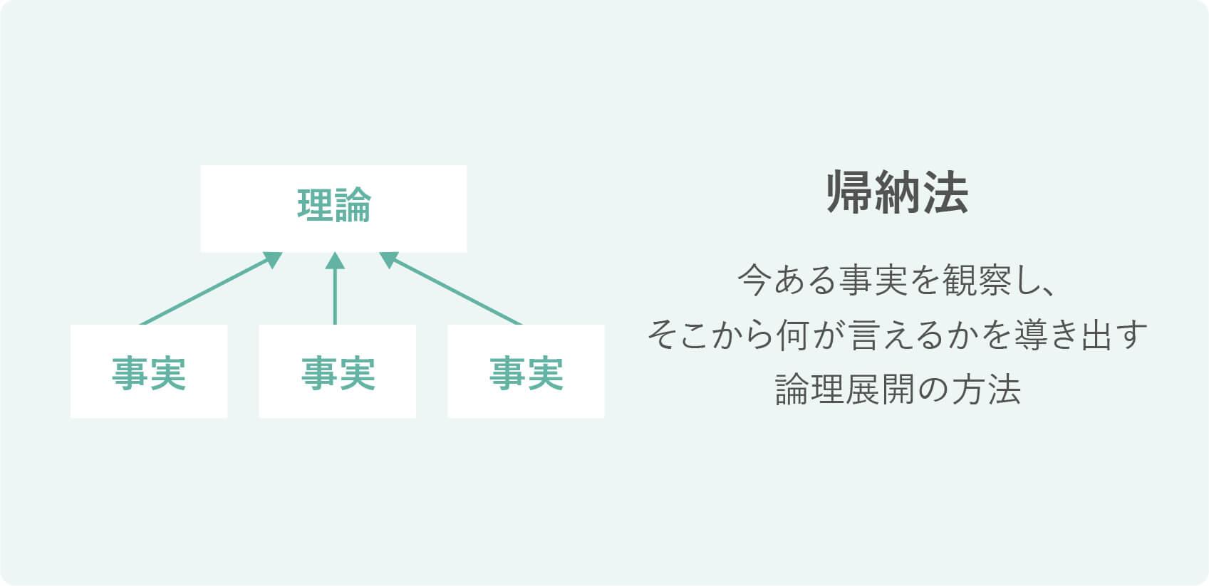帰納法の説明