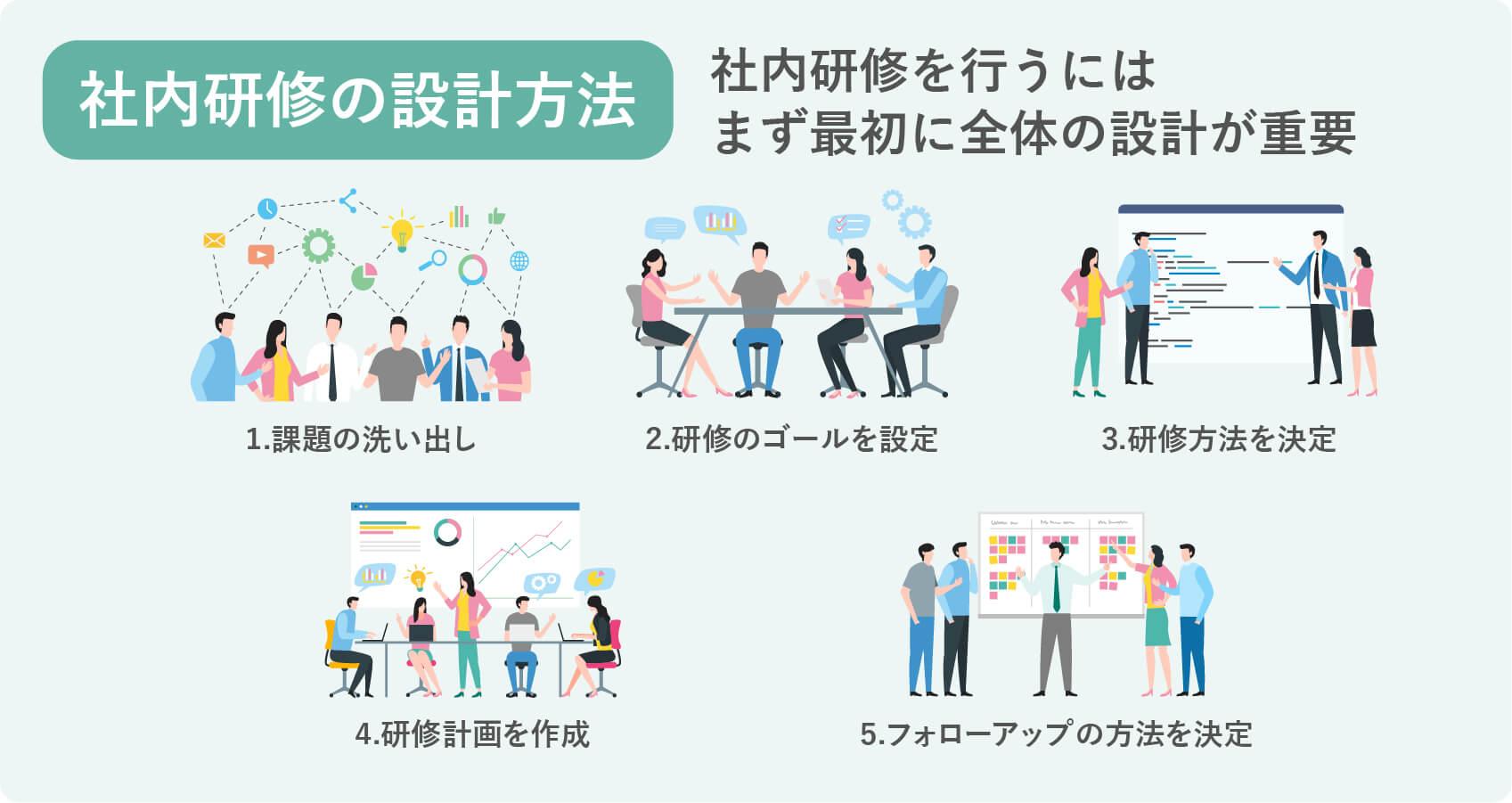 社内研修の設計方法