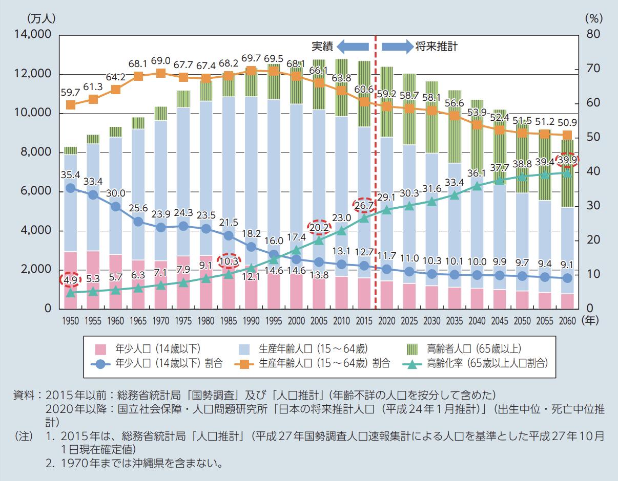 厚生労働省の高齢化率のグラフ