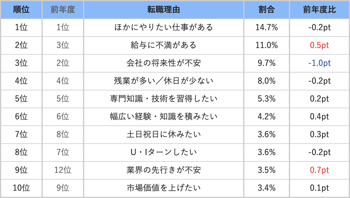 doda 2019年転職理由ランキング