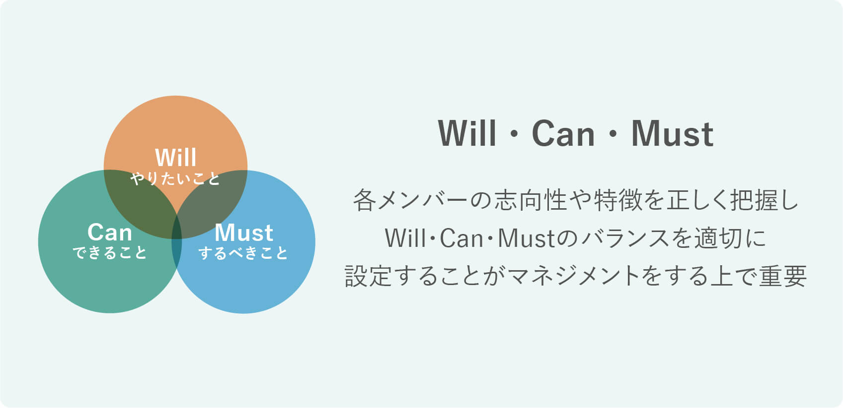 Will/Can/Must理論