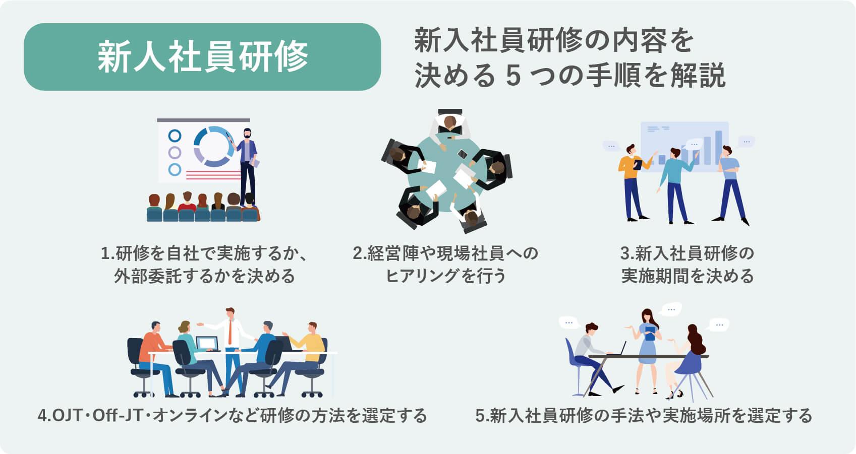 新入社員研修の内容を決める手順