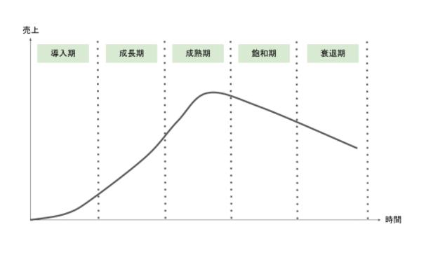 プロダクトのライフサイクルのステージ