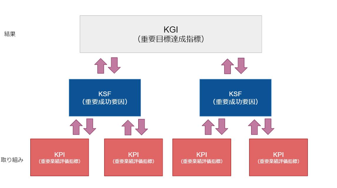 KGI・KSF・KPIの関係