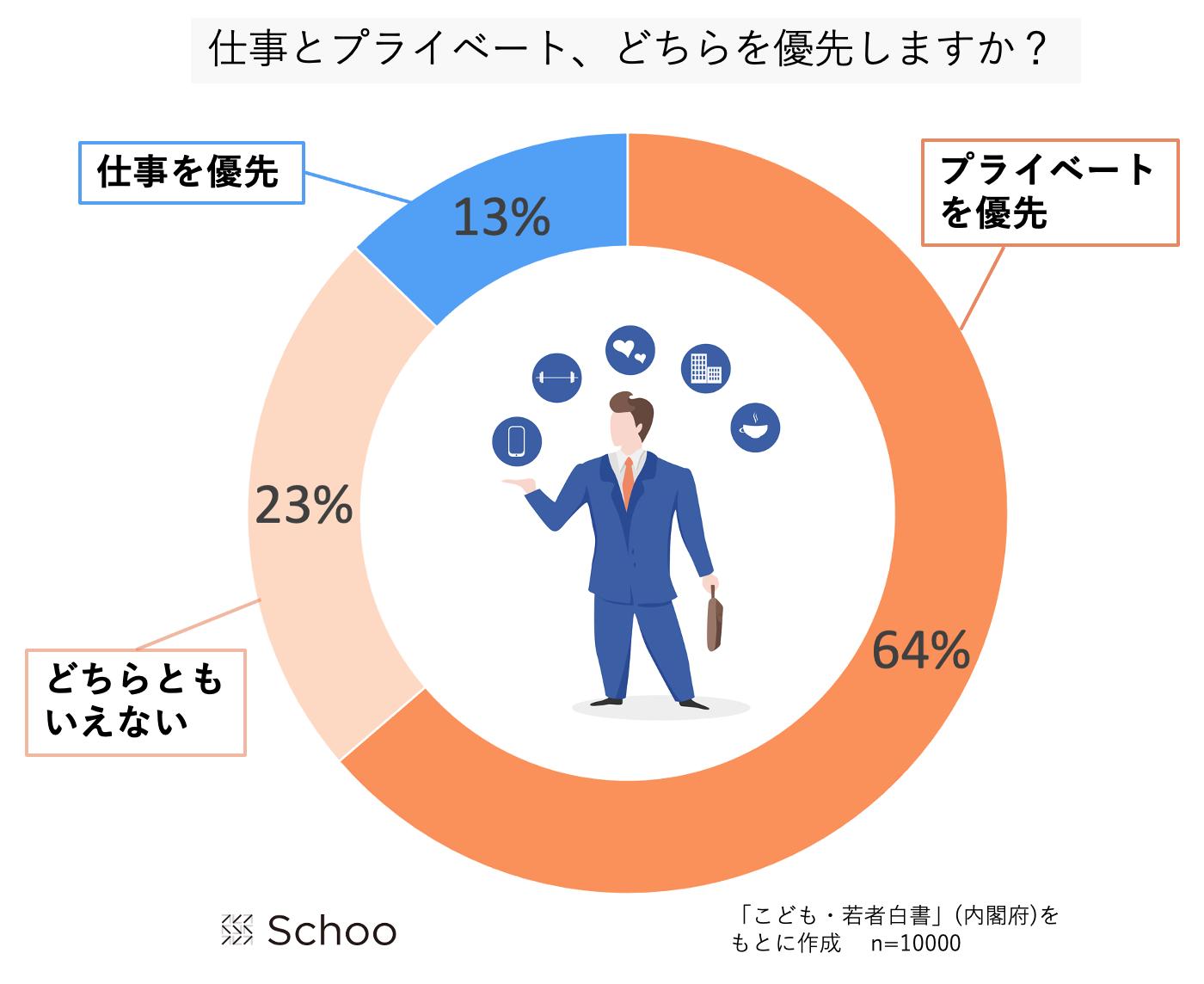 仕事とプライベートに対する若者の意識を表したグラフ