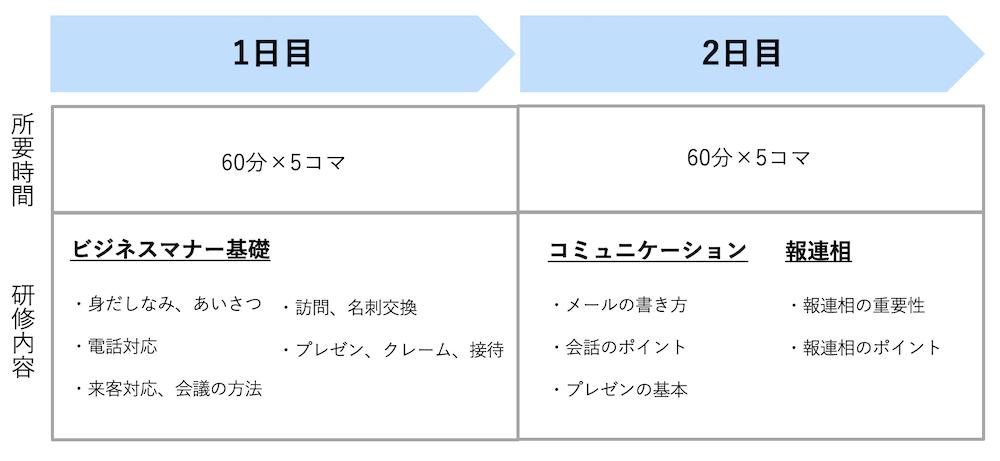 ビジネスマナー研修スケジュール表