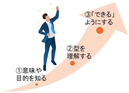 ビジネスマナー研修のポイントまとめ図