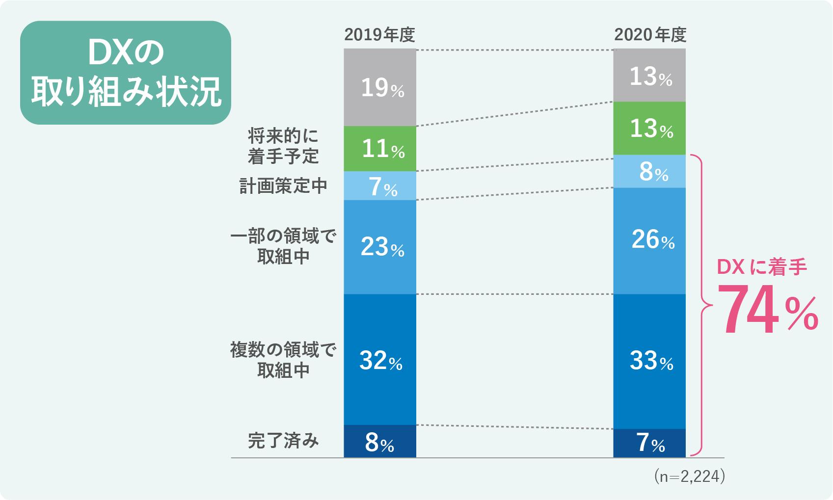 DXに取り組む企業の割合グラフ