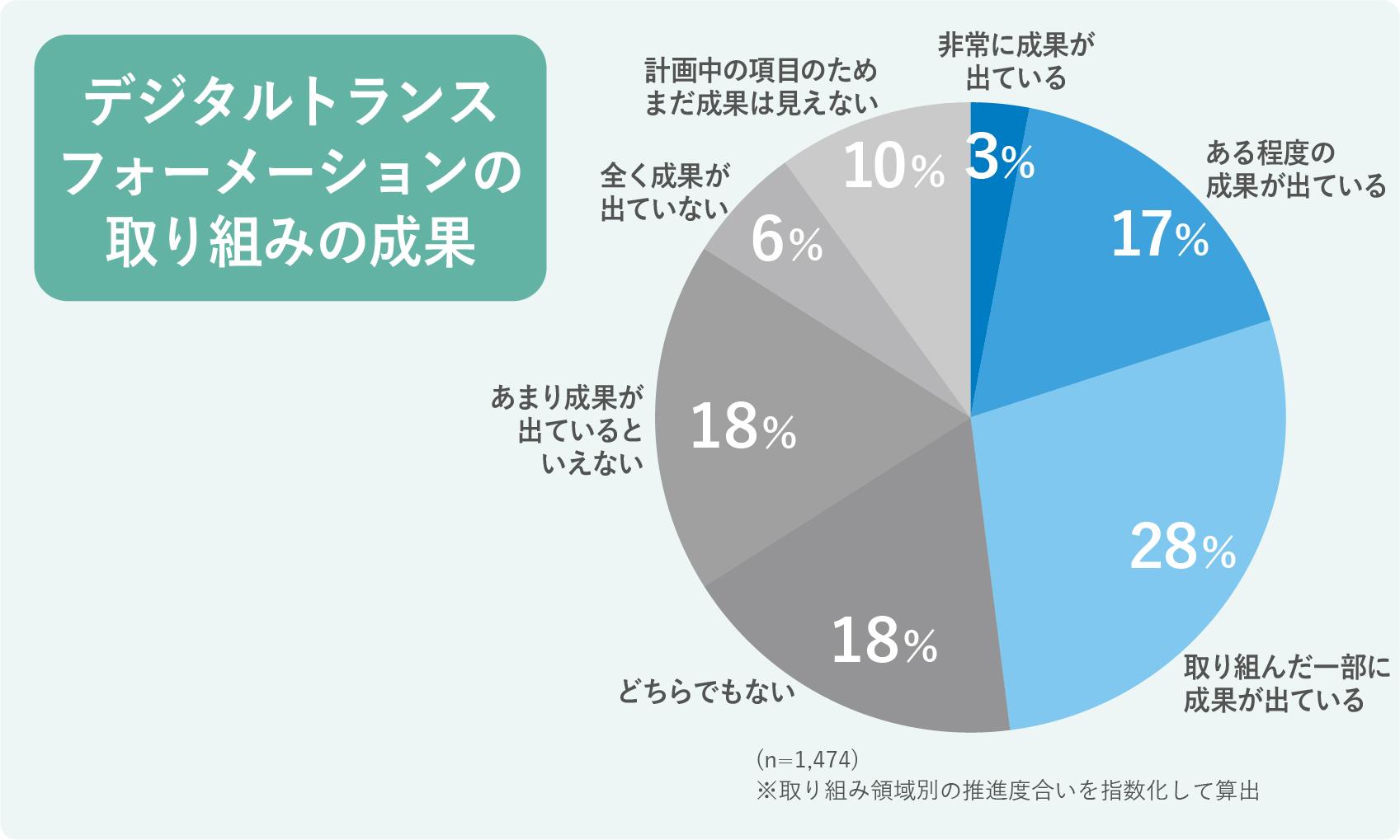 企業におけるDX推進の成果グラフ