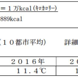 都市ガス販売量速報(2016年11月度)