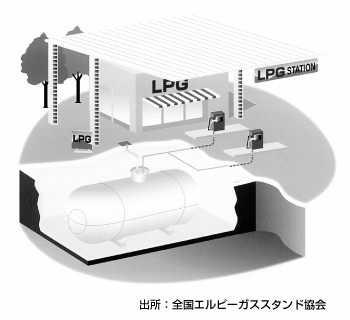 LPガススタンド(オートガススタンド)の仕組み