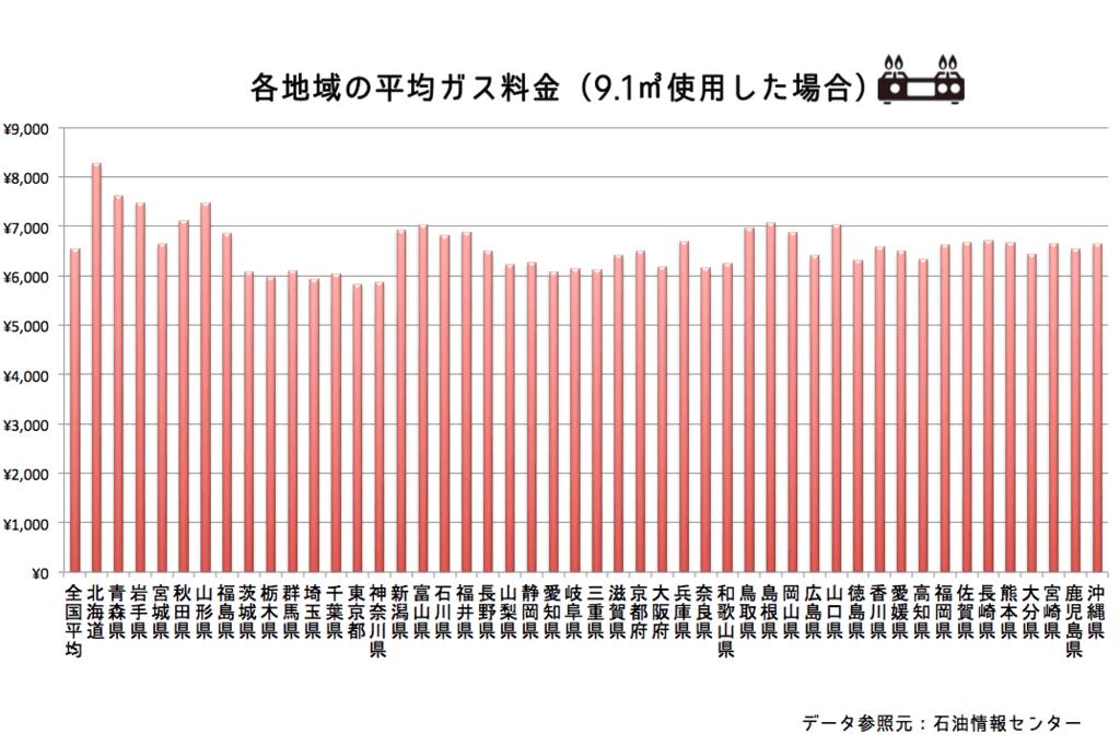 みんなの平均ガス代(1ヶ月)はどれくらい?都道府県別に調べてみた