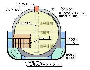 LNGタンカーのタンク