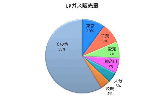 プロパンガス(LPガス)販売量1位は東京都